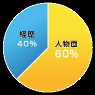 採用基準円グラフ